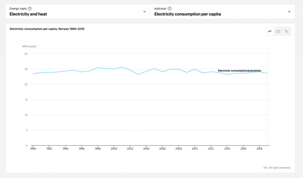 Electricity consumption per capita in Norway, 1990-2019 (Credit: International Energy Agency)